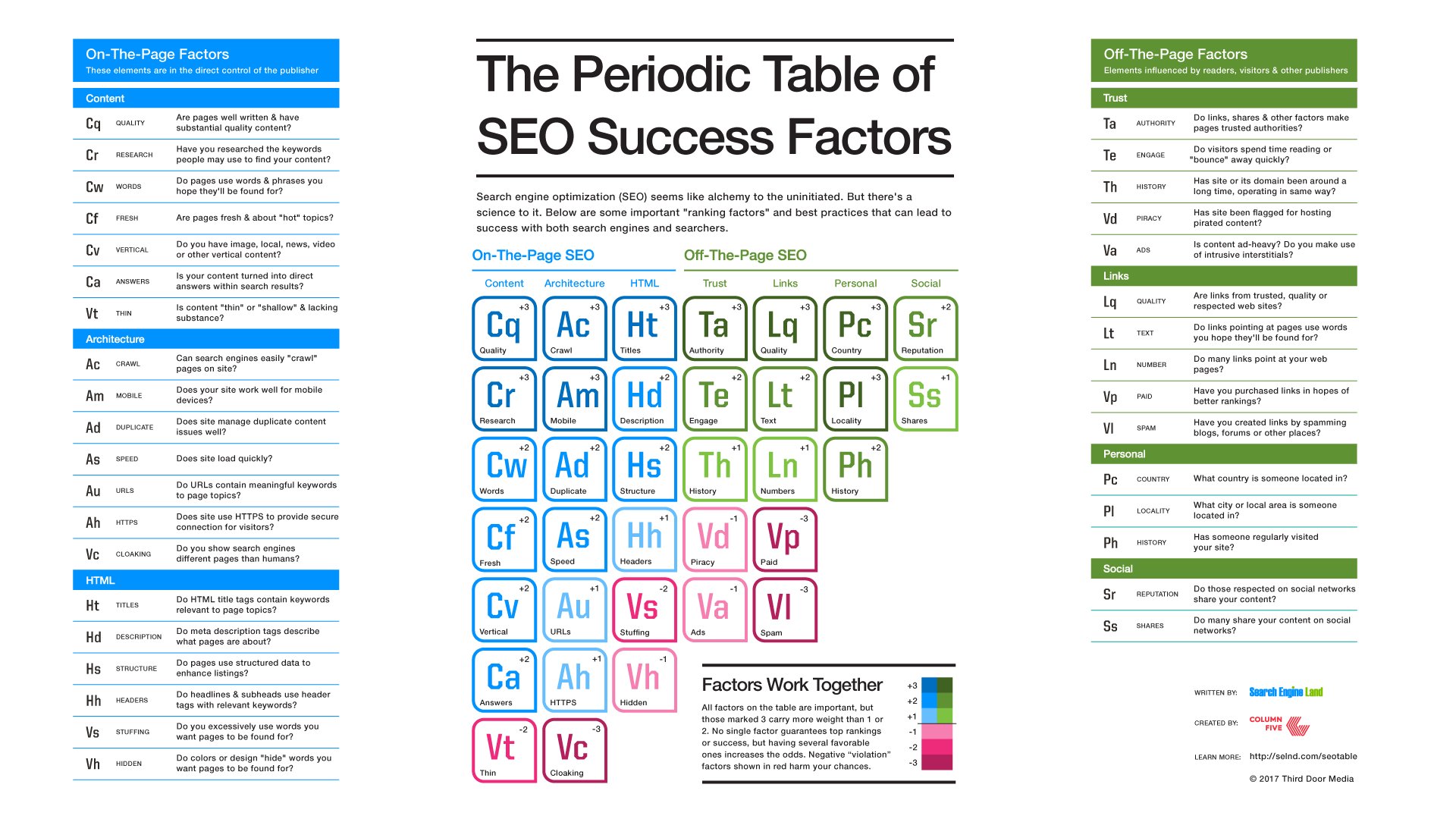 SEO periodic table of success factors 2017 from Search Engine Land